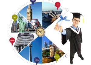 điều kiện mở công ty tư vấn du học