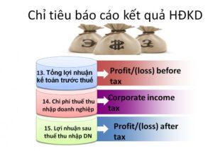 lợi nhuận kế toán trước thuế