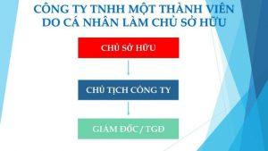 Thành Lập Công Ty TNHH 1 thành viên tại Nam Định