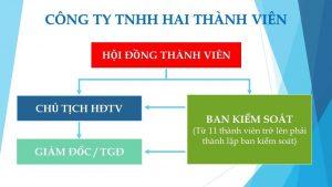 Thành Lập Công Ty TNHH 2 thành viên tại Khánh Hòa